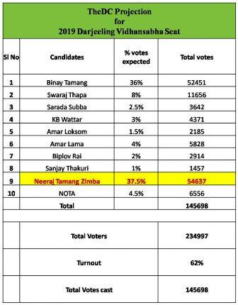 Darjeeling Vidhan Sabha Elections 2019