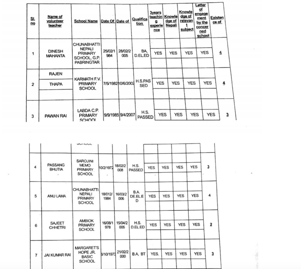 Full list of GTA appointed primary teachers page1