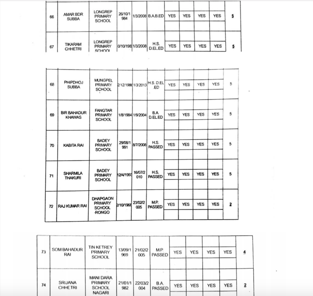 Full list of GTA appointed primary teachers page10