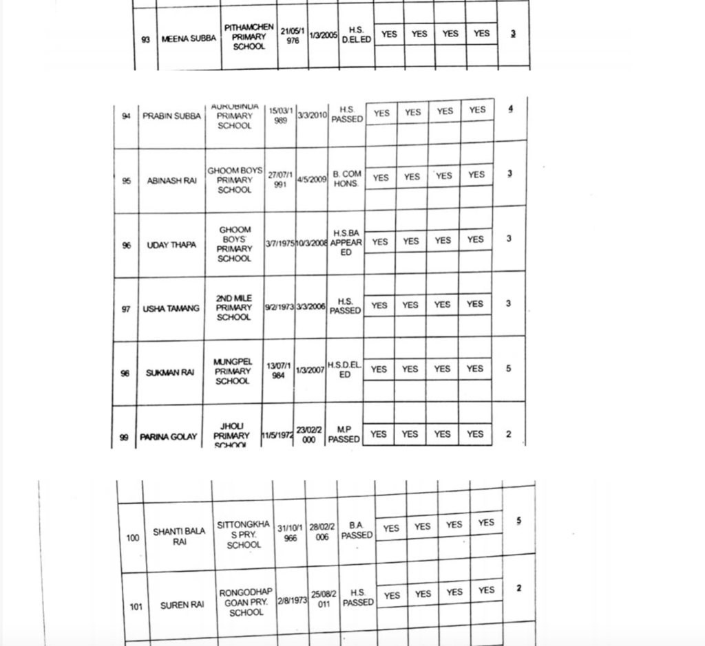 Full list of GTA appointed primary teachers page13