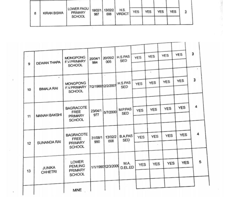 Full list of GTA appointed primary teachers page 2
