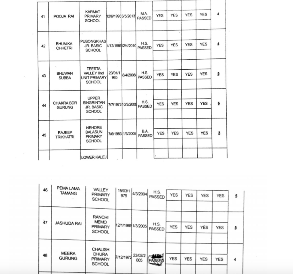 Full list of GTA appointed primary teachers page7