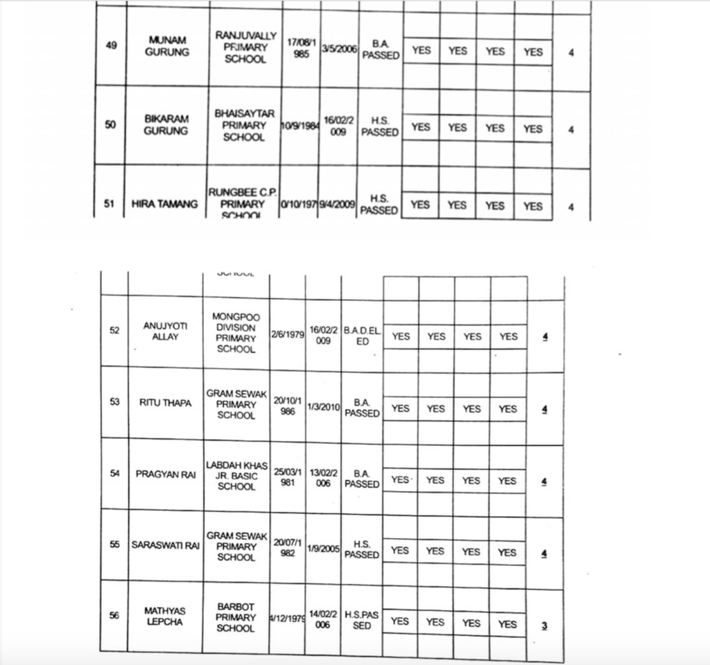 Full list of GTA appointed primary teachers page8