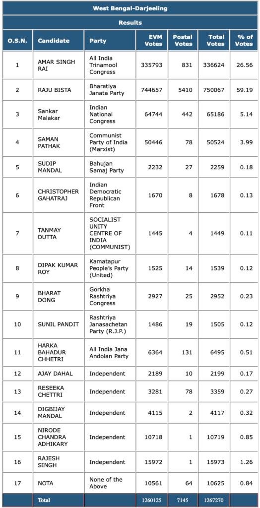 Darjeeling MP Election Results