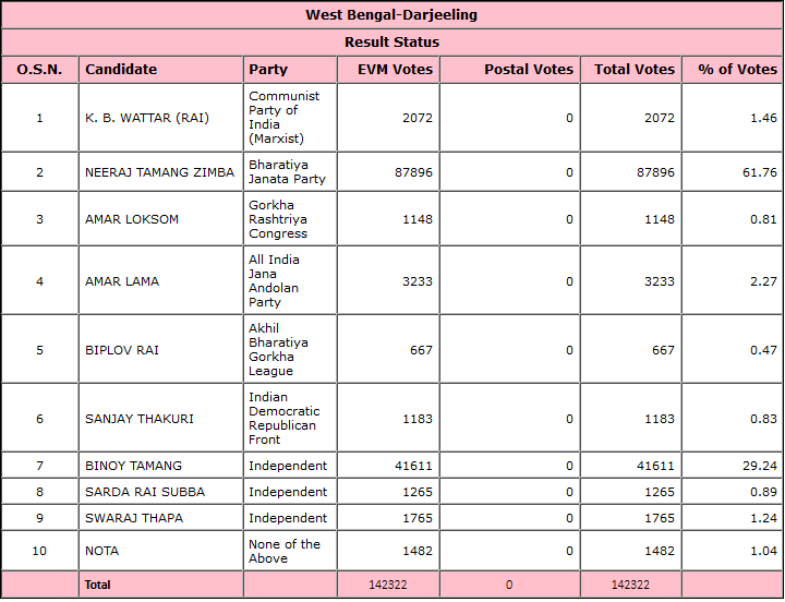 Darjeeling by-elections 2019