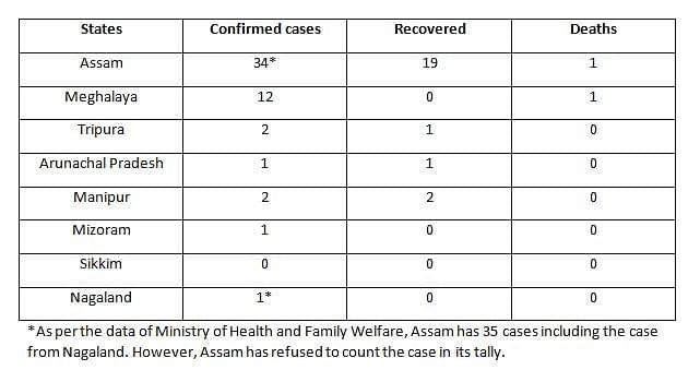 COVID19 Cases