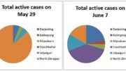 North Bengal Total Active Covid Cases May-June