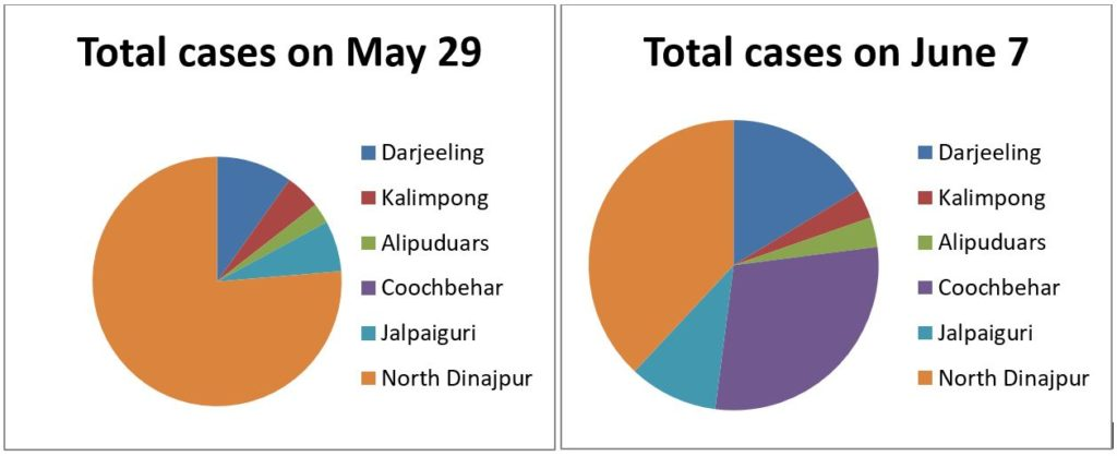 Total Covid Cases May-June