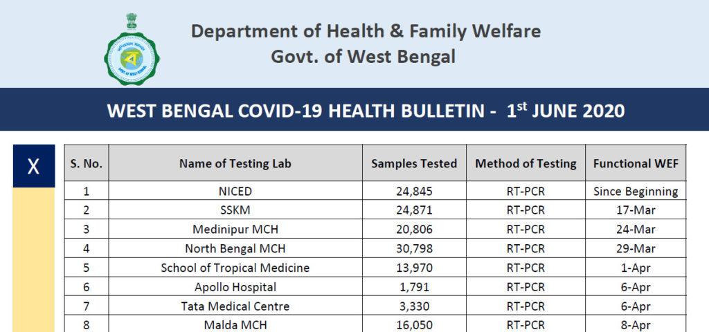 West Bengal COVID19 Health Bulletin